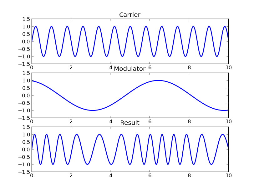 fm-carrier-modulator